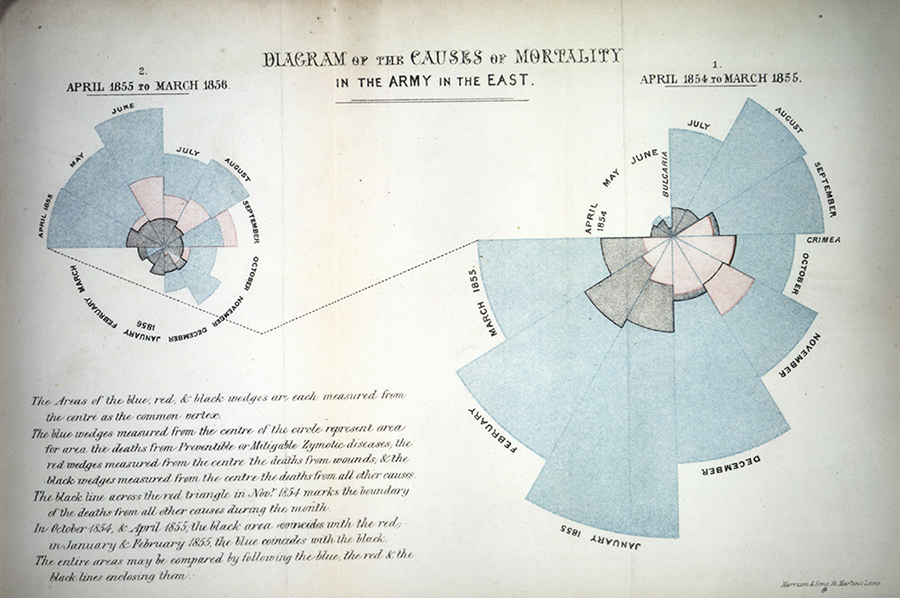 Bbd Data Dating Francis Galton And Florence Nightingale A Match